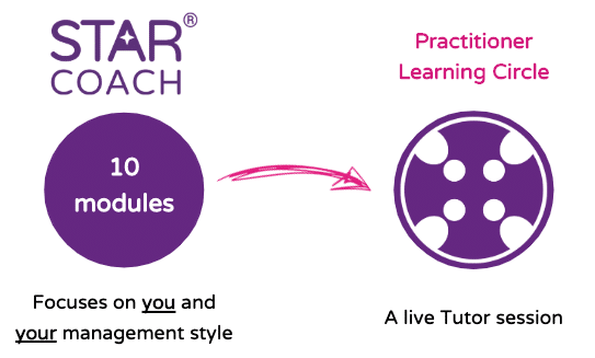 STAR Coach Practitioner Whats Included